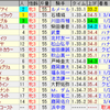 第78回桜花賞(GI)