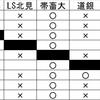 第34回日本カーリング選手権 4日目