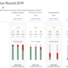 Google Code Jam Qualification Round 2019 -  Foregone Solution / You Can Go Your Own Way