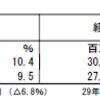 あおぞら銀行(8304)の2018年3月期第2四半期決算