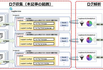 実運用を想定したAlibaba CloudのLogService構成を考えてみる~ログ収集編~