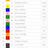 【オープン回顧】2018/2/18-9R-東京-ヒヤシンスS回顧(幸騎手について)