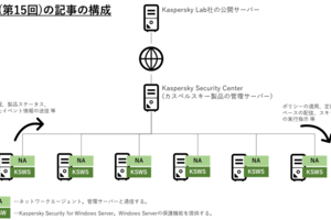 Kaspersky製品ナレッジ 第16回 ~管理サーバー(KSC)なしの構成におけるKSWSインストール~