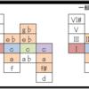 <不定調性論用語/概念紹介10>基音の反応領域1