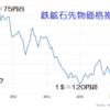景気後退・円高の兆候を探る