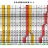 東急田園都市線節電ダイヤpdf作成の予告