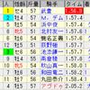 第54回小倉記念(GIII)