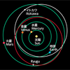 JAXA「はやぶさ2」の記者説明会を予定、本日16時~ライブ中継 阪大による「イトカワ」の研究成果