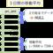 SQLで移動平均 〜指定行数未満はNULL〜