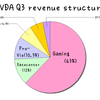 NVDA Q3売上比率