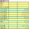 fx週間成績(2020年2月15日~19日)