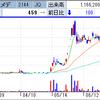 アンジェス、謎の爆上げで一時S高をマーク! IPO戦線はアイ・ピー・エスが混戦抜け出し+1000円のS高達成!