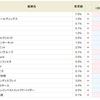 ASJ<2351>が2週連続、7.0%から8.0%へアップ!!SBI貸株金利変更(2018/05/21~)