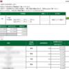 本日の株式トレード報告R2,06,04
