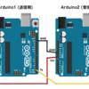 Arduinoのシリアル通信でint型のデータをやりとりする