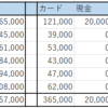 2021年上期の家計簿~貯蓄率75% +366万円~
