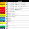 【第二次開幕直前】16球団実績ランキング【前回までのあらすじ】