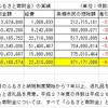 【ふるさと納税】1年半前に指摘した点が改善された結果、令和2年度は前年度の2.1倍に!