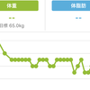 運動せずにダイエット(2カ月で10kg)に成功した神アプリ紹介