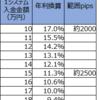 【トラリピ4・5すくみ検証結果】2月2週の結果は、2500pips耐えられる設定で、年利換算11.3%でした。2000pipsで17.0%。トレールは22.0%。