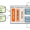 RISC-Vシミュレータの実装をLambda関数を使って簡単化してみる