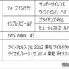 POG2020-2021ドラフト対策 No.33 タイセイグラシア
