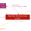 Fedora:Red Hat Enterprise Linux:CentOSの関係性にStreamを追加
