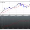 損益曲線(バックテスト)とtopixチャートの比較