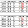 個人的馬券考察(13)6月6日の阪神競馬場傾向をまとめました