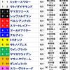 【2018年 大阪杯】枠順確定!|事前予想として有力馬を解説