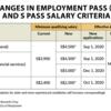 【シンガポール】労働ビザの最低賃金さらに引き上げへ【EP・S PASS】