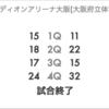Bリーグ、KANSAIアーリーカップの琉球キングス初戦の相手は西宮に決定!