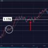 3月30日 今日のユーロドル予想。レンジ戦略以外にある?