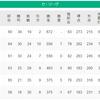2021/6/13 オリックスVS広島 増井VS高橋昂 栗林の記録ストップ・・