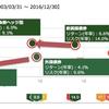 投資信託における為替ヘッジの必要性