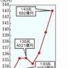 日本の貯金、ここにアリ