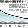 裁判員候補、出席2割 選任手続き 制度形骸化の恐れ - 東京新聞(2018年11月11日)