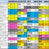 【明日のメイン予想(福島民報杯・新潟)】2021/4/18(日)