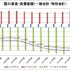 国の資産・負債差額(2005~2014年度)