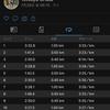 2020/7/28 新設定ペースでのインターバル走 1.5km x 4本 + おかわり400mダッシュ、からのガチユル走