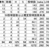 (プロ野球を「研究する」編No.25)祝!! 日本一!! 2017年の福岡ソフトバンクホークスを振り返る!! 日本一の要因は? 課題は?「投手編その2」