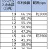 【ループイフダン4・5すくみと裁量の結果】8月5週は2500pips証拠金で年利換算221.8% (すくみ44.1%+裁量177.7%)。すくみ+裁量での実績を載せます。