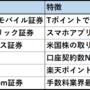 【ネット証券比較】株初心者におすすめランキング