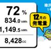 12月度総発電量  睦沢町上市場1号・2号・5号発電所、前田塾1号発電所