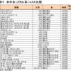 鮎釣り 仕掛け 水中糸の選び方<コスト(メタル系)比較>