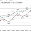 日本の貧困・経済格差は慢性的な有効需要不足が生んだもの