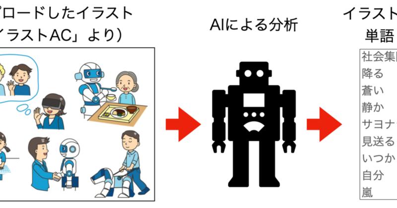 【人工知能×創作】AIで小説を書くのに挑戦(AIXオンラインセミナーに参加)してみた