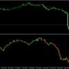 ティックを使用した非時系列足「isokinetic chart v2.0」をアップしました。