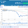 株2020/5/11週:東レ損切り(確定損益:-33,800円)