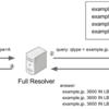 DNSで負荷分散を可能にするLBレコードの提案